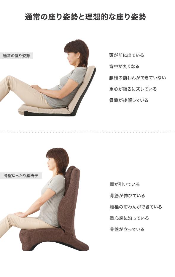 通常の座り姿勢と理想的な座り姿勢