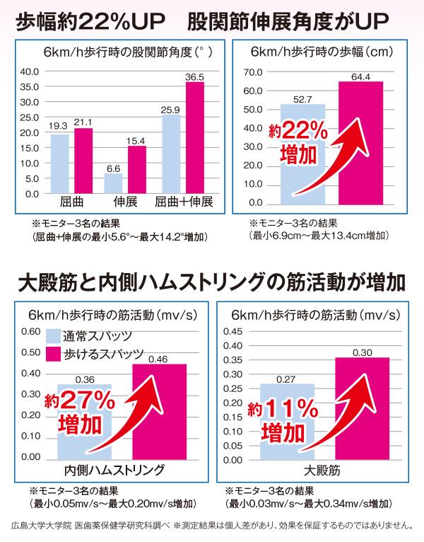 歩幅22%アップ股関節伸展角度がアップ /></p> <br/> <p><img src=